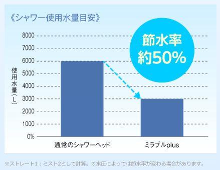 シャワー使用水量グラフ