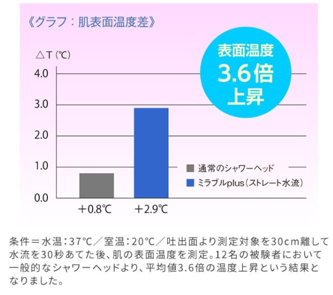 一人暮らしシャワーで寒いときはミラブルを使うと表面温度が上昇